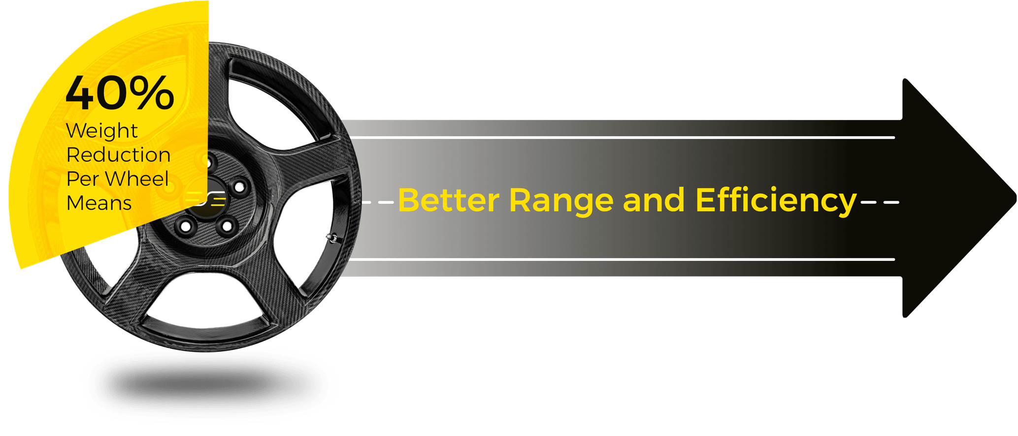 graphic showing a 40% reduction weight reduction per wheel as it relates to range and efficiency